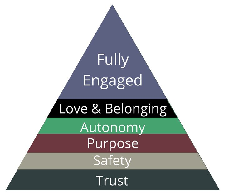Are you starving for leadership the modest leader adams hierarchy of employee needs fandeluxe